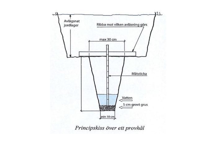 provhål till infiltrationsprov fr 1962
